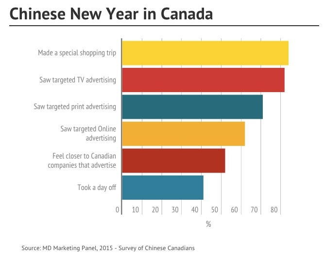 Chinese_New_Year_in_Canada_Survey