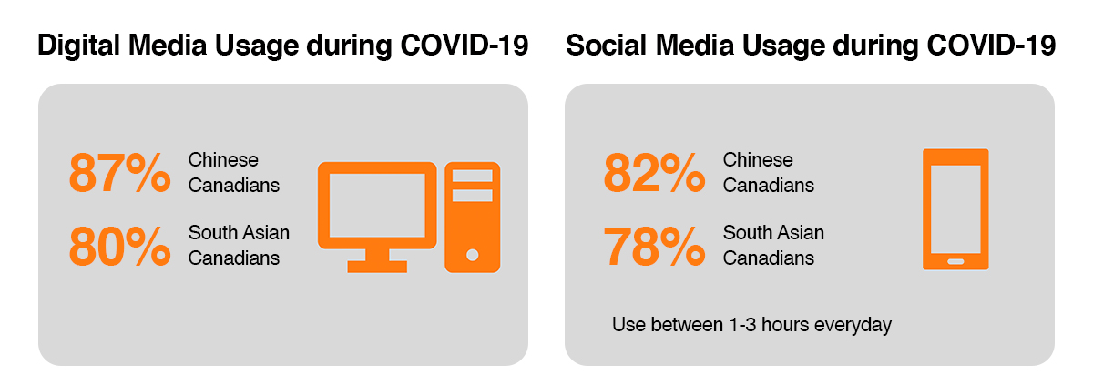 Digital and Social Media consumption of Multicultural audience during COVID-19