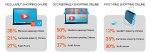 eCommerce Shopping habits of Multicultural consumer